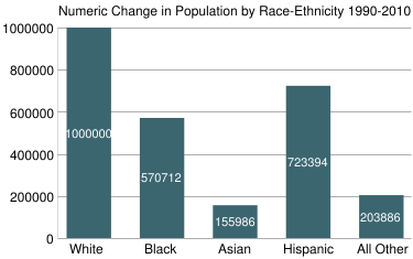 Numeric Change in Population by Race-Ethnicity 1990-2010