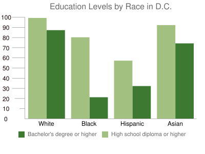 Education Levels by Race in D.C.