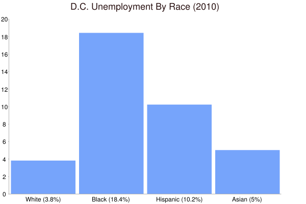 D.C. Unemployment By Race (2010)