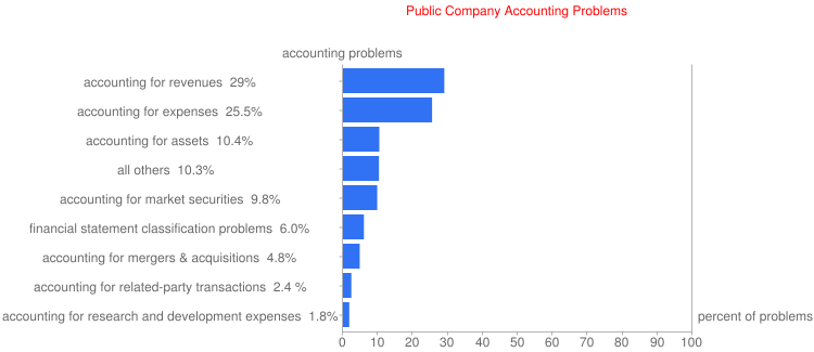 Public Company Accounting Problems