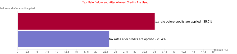 Tax Rate Before and After Allowed Credits Are Used