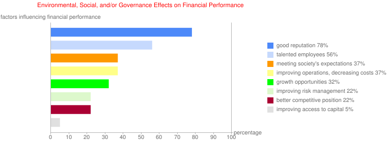Environmental, Social, and/or Governance Effects on Financial Performance