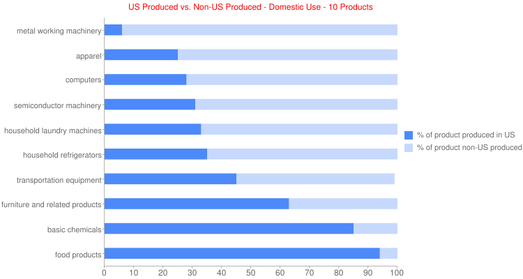 US Produced vs. Non-US Produced - Domestic Use - 10 Products