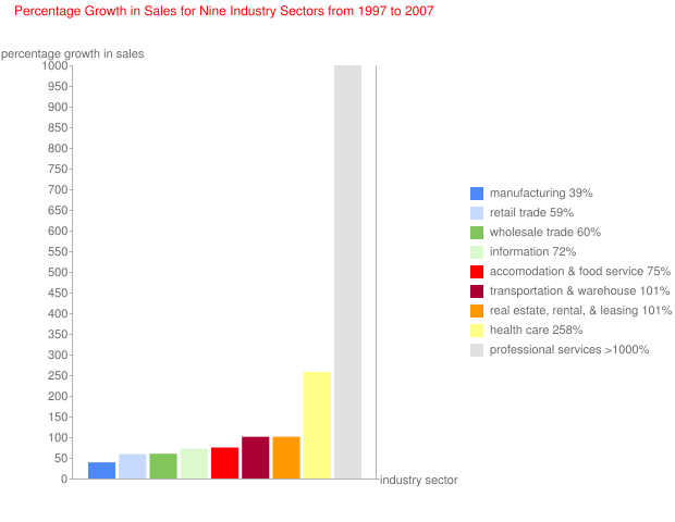 Percentage Growth in Sales for Nine Industry Sectors from 1997 to 2007
