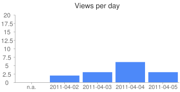 Views per day