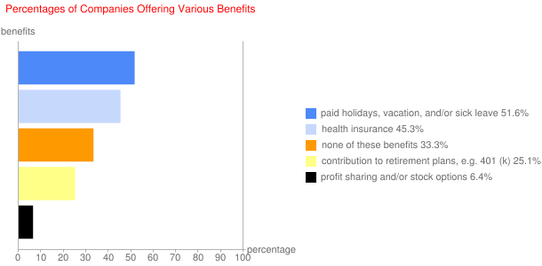Percentages of Companies Offering Various Benefits
