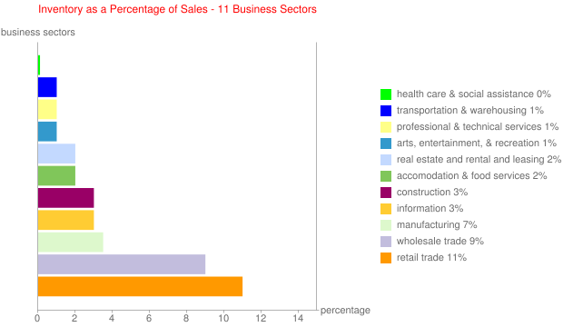 Inventory as a Percentage of Sales - 11 Business Sectors
