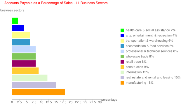 Accounts Payable as a Percentage of Sales - 11 Business Sectors