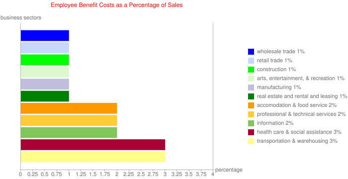 Employee Benefit Costs as a Percentage of Sales