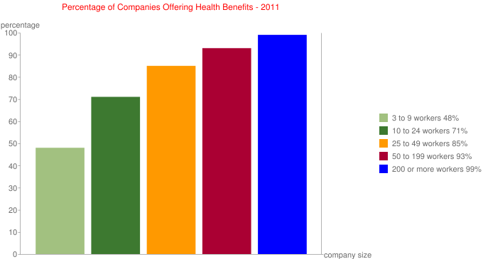 Percentage of Companies Offering Health Benefits - 2011