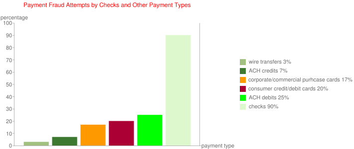 Payment Fraud Attempts by Checks and Other Payment Types