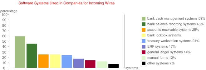Software Systems Used in Companies for Incoming Wires