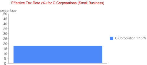 Effective Tax Rate (%) for C Corporations (Small Business)