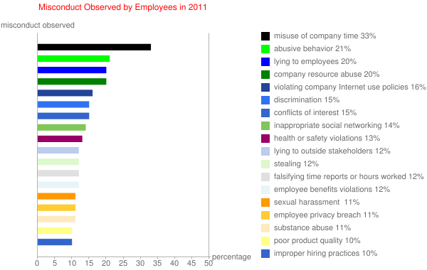 Misconduct Observed by Employees in 2011