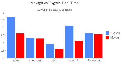 Msysgit vs Cygwin Real Time