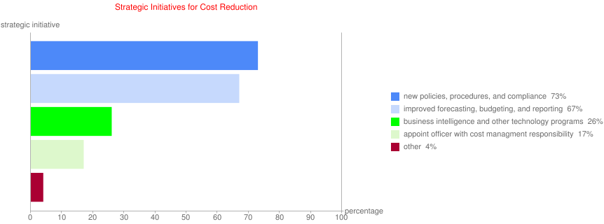Strategic Initiatives for Cost Reduction