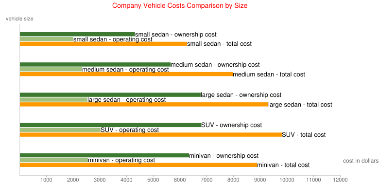 Company Vehicle Costs Comparison by Size