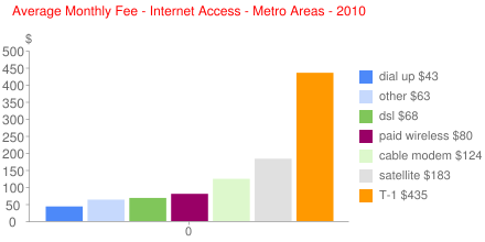 Average Monthly Fee - Internet Access - Metro Areas - 2010