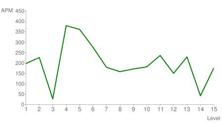 apm chart