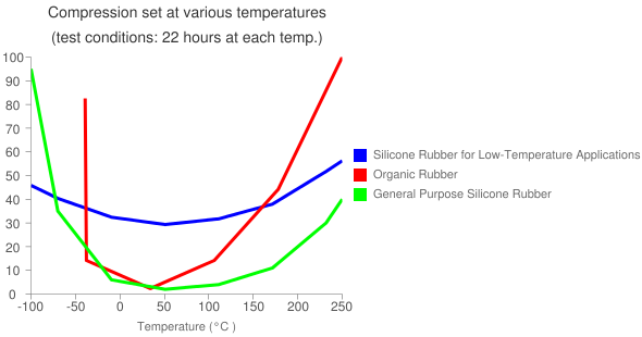 Compression set at various temperatures (test conditions: 22 hours at each temp.)