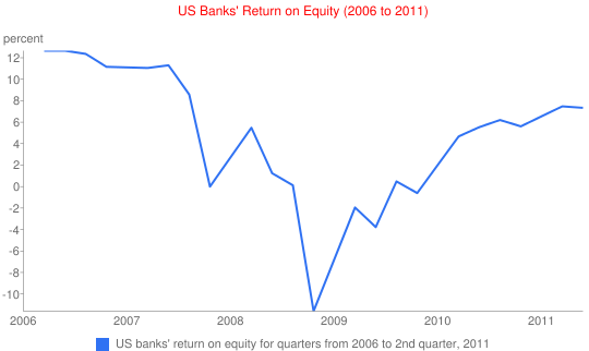 US Banks' Return on Equity (2006 to 2011)