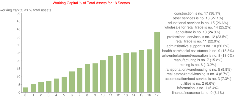Working Capital % of Total Assets for 18 Sectors