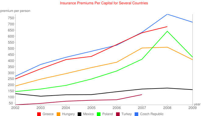 Insurance Premiums Per Capital for Several Countries