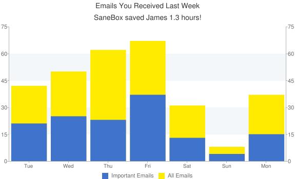 Email Statistics Chart