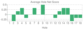 Average Hole Score