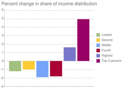 Percent change in share of income distribution