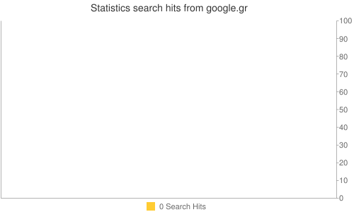 Statistics search hits from google.gr