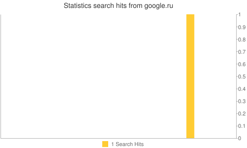 Statistics search hits from google.ru