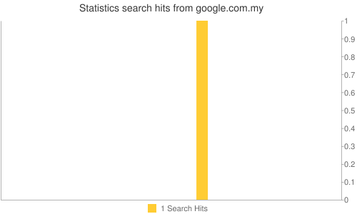 Statistics search hits from google.com.my