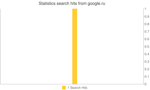 Statistics search hits from google.ru