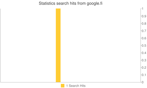 Statistics search hits from google.fi