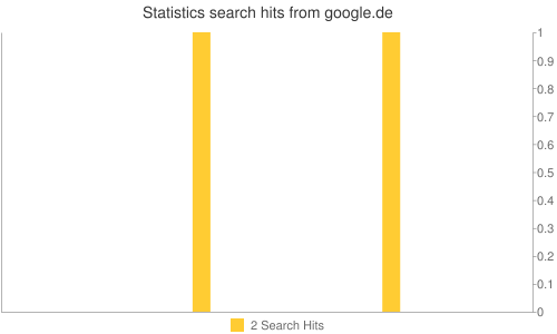 Statistics search hits from google.de