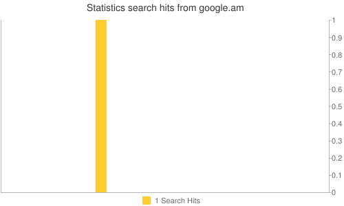 Statistics search hits from google.am