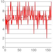 chart?chxr=0,0,10|1,0,162&chxt=y,x&chs=175x175&cht=lxy&chco=000000,FF0000&chds=0,162,0,10,0,162,0,10&chd=t:-1|8,6,6.33,6,6,5.66,5.85,5.75,5.44,5.59,5.90,6,5.76,5.85,5.93,6,6,6,6.21,6.29,6.47,6.40,6.39,6.33,6.32,6.42,6.40,6.42,6.41,6.43,6.45,6.43,6.42,6.41,6.40,6.38,6.40,6.42,6.41,6.40,6.36,6.42,6.39,6.38,6.46,6.47,6.42,6.43,6.42,6.44,6.50,6.5,6.49,6.51,6.50,6.5,6.47,6.5,6.52,6.53,6.55,6.58,6.61,6.60,6.59,6.60,6.64,6.63,6.66,6.68,6.67,6.68,6.72,6.72,6.71,6.72,6.72,6.75,6.75,6.73,6.72,6.76,6.77,6.77,6.77,6.80,6.81,6.80,6.80,6.79,6.81,6.81,6.83,6.84,6.84,6.83,6.85,6.85,6.84,6.86,6.82,6.81,6.80,6.80,6.83,6.83,6.83,6.82,6.81,6.80,6.81,6.79,6.80,6.78,6.76,6.76,6.77,6.77,6.75,6.76,6.76,6.77,6.76,6.76,6.76,6.76,6.76,6.75,6.75,6.75,6.75,6.75,6.75,6.73,6.74,6.75,6.74,6.73,6.73,6.72,6.73,6.73,6.72,6.72,6.71,6.68,6.68,6.67,6.67,6.66,6.66,6.65,6.66,6.65,6.65,6.67,6.66,6.66,6.67,6.68,6.67,6.69|-1|8,4,7,5,6,4,7,5,3,7,9,7,3,7,7,7,6,6,10,8,10,5,6,5,6,9,6,7,6,7,7,6,6,6,6,6,7,7,6,6,5,9,5,6,10,7,4,7,6,7,10,6,6,8,6,6,5,8,8,7,8,8,9,6,6,7,9,6,9,8,6,7,10,7,6,7,7,9,7,5,6,10,7,7,7,9,8,6,7,6,8,7,9,7,7,6,9,7,6,8,3,6,6,7,10,6,7,6,6,6,7,5,8,4,5,7,8,6,5,8,6,8,6,7,7,7,6,6,7,6,7,7,6,5,8,7,6,6,6,6,7,8,4,7,6,2,6,6,6,6,6,6,7,6,7,9,6,6,9,7,6,10&chg=0,10,0,0&chls=1,5,5|1&chma=5,5,5,5
