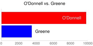 O'Donnell vs. Greene