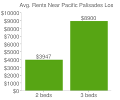 Graph of average rent prices for Pacific Palisades Los Angeles