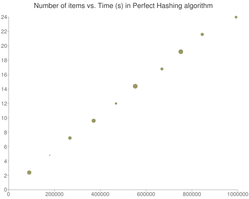 Number of items vs. Time (s) in Perfect Hashing algorithm