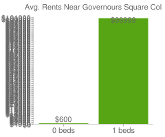Graph of average rent prices for Governours Square Columbus