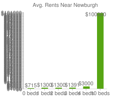 Graph of average rent prices for Newburgh