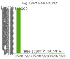 Graph of average rent prices for Mauldin