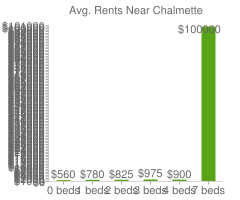 Graph of average rent prices for Chalmette