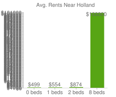 Graph of average rent prices for Holland