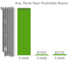 Graph of average rent prices for Roslindale Boston