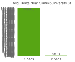 Graph of average rent prices for Summit-University St. Paul