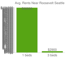 Graph of average rent prices for Roosevelt Seattle