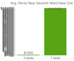 Graph of average rent prices for Seventh Ward New Orleans